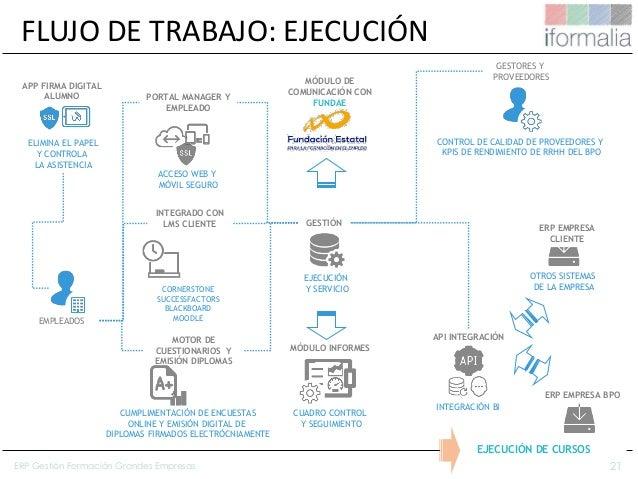 21 FLUJO DE TRABAJO: EJECUCIÓN EJECUCIÓN Y SERVICIO GESTIÓN ACCESO WEB Y MÓVIL SEGURO PORTAL MANAGER Y EMPLEADO CUADRO CON...