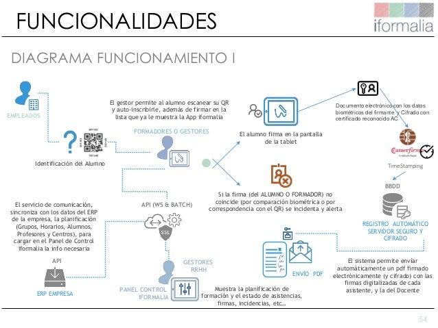54 FUNCIONALIDADES EMPLEADOS Identificación del Alumno El alumno firma en la pantalla de la tablet Si la firma (del ALUMNO...