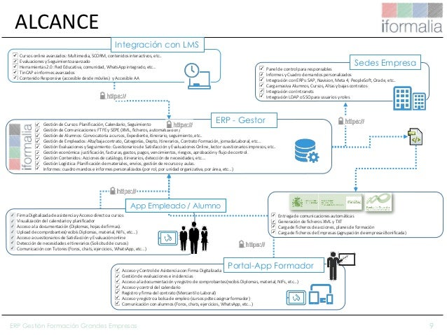 9 Gestión de Cursos: Planificación, Calendario, Seguimiento Gestión de Comunicaciones: FTFE y SEPE (XML, ficheros, automat...