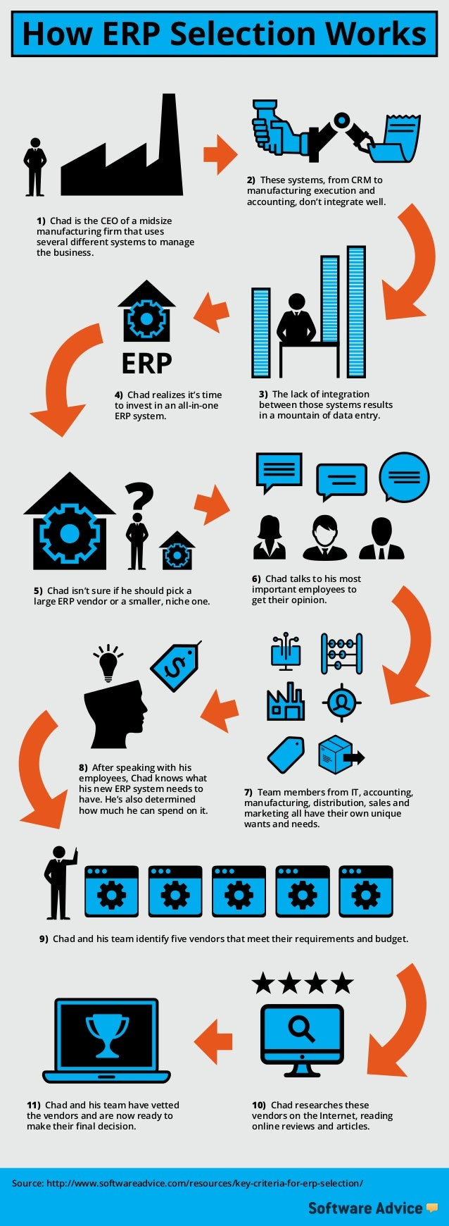 Erp Selection Criteria For Manufacturing Firms Infographic