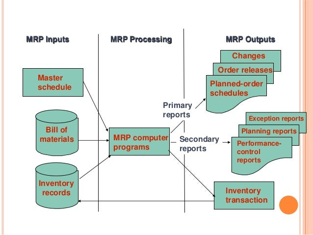 erp and mrp Find and compare mrp software free, interactive tool to quickly narrow your choices and contact multiple vendors.