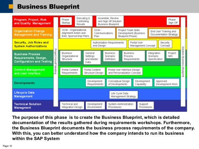 Erp asap implementation 1214825612078403 9 10 page 10 business blueprint malvernweather Choice Image