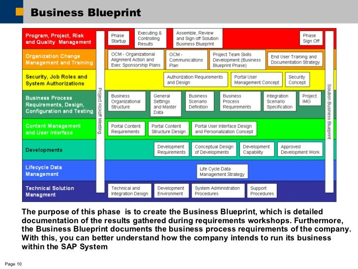 Methodology in implementing erp business blueprint malvernweather Gallery