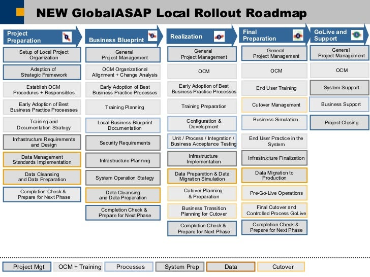 Methodology in implementing erp operations 17 new globalasap local rollout roadmap final preparation project preparation business blueprint malvernweather
