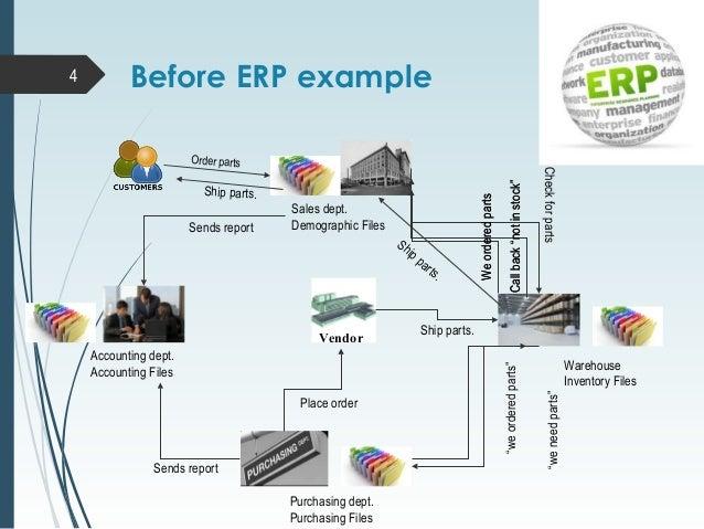 Enterprise Resource Planning Best Ppt
