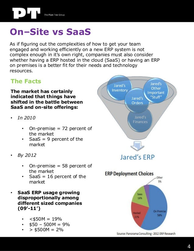 On–Site vs SaaS As if figuring out the complexities of how to get your team engaged and working efficiently on a new ERP s...