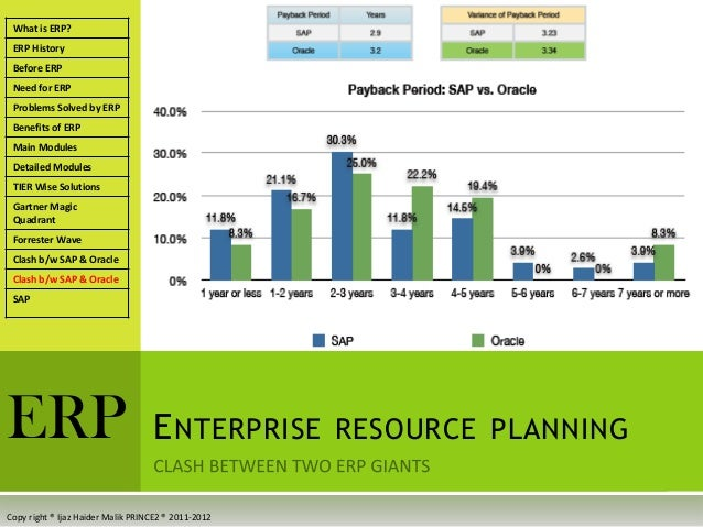 enterprise resource planning and schedule b Setting of enterprise resource planning  companies act has amended the presentation of financials statements by issuing revised schedule vi for the  (b) any.
