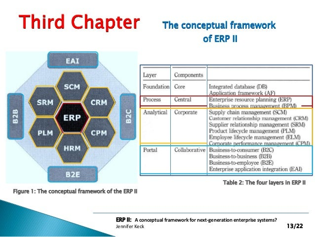 conceptual framework of scm Research framework thus, the development of a research framework of scm (figure 2) is a second contribution the pressing need and value of a conceptual framework.