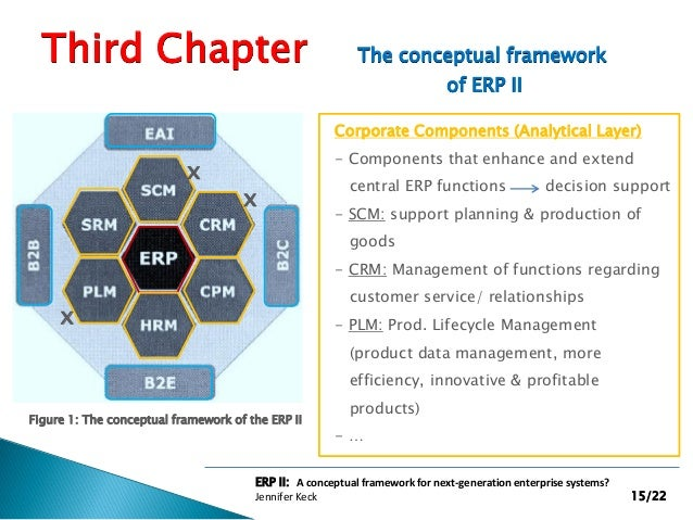 a conceptual model of an erp Erp systems: aspects of selection, implementation and sustainable operations international journal of information systems and project management, vol.
