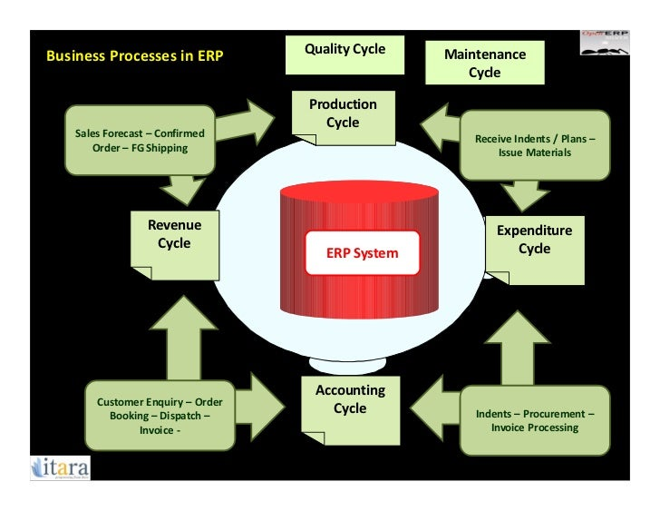 Erp Implementation Cycle
