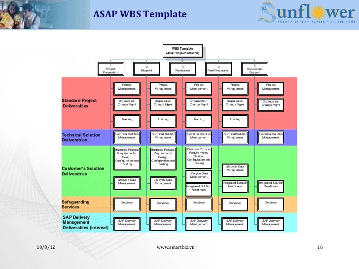 Erp implementation methodology for Erp implementation project plan template