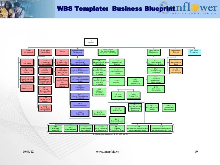 Erp implementation methodology 19 wbs template business blueprint malvernweather Image collections