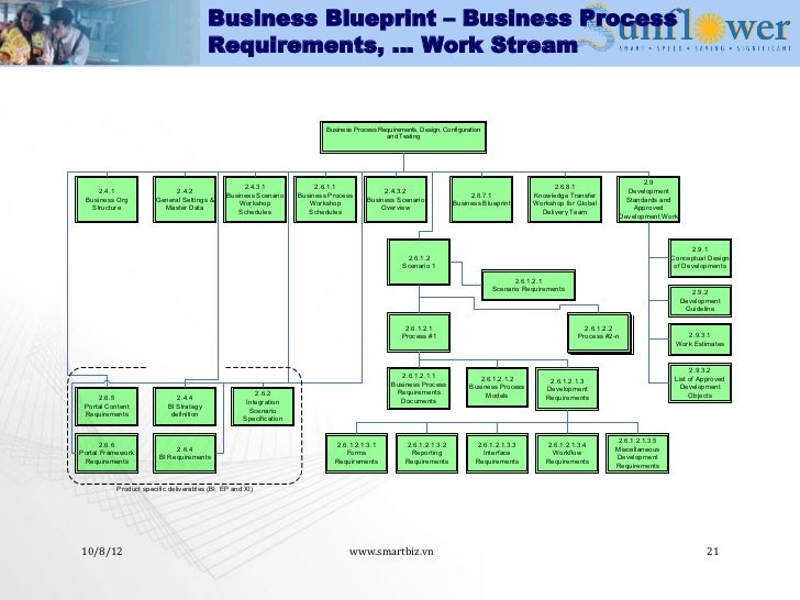 Erp implementation methodology business blueprint malvernweather Images