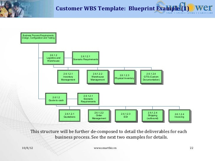 Erp implementation methodology 22 customer wbs template blueprint malvernweather Image collections