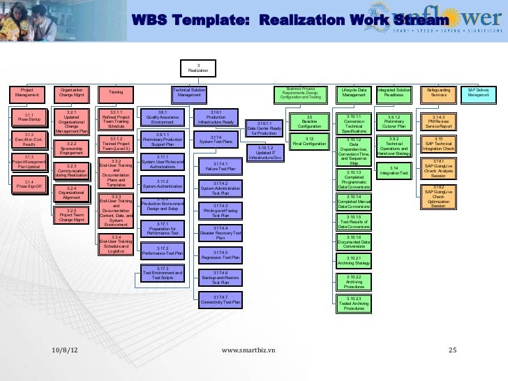 workstream template