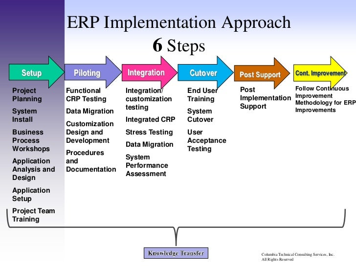erp project plan template - erp implementation methodology wkshp 2 0 120611