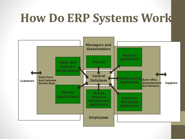 Oracle Erp Introduction