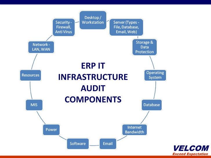 Erp It Infrastructure Audit