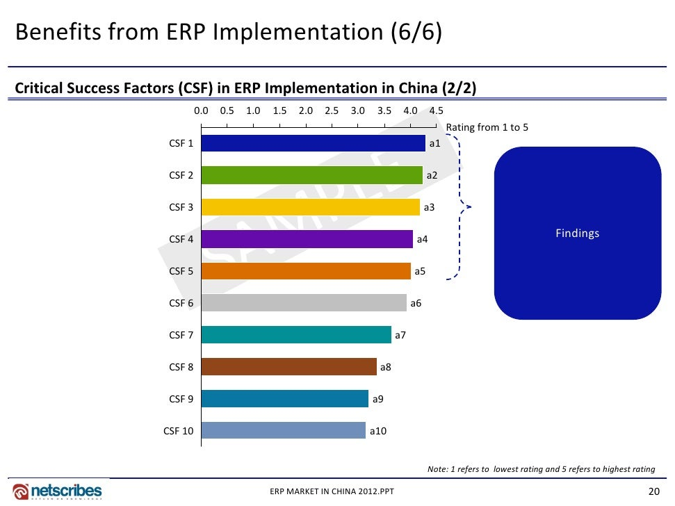 csf for erp implementation Is critical success factor of erp implementation selection of erp vendor and easy access to that vendor team during the implementation would lend to the major contribution toward the success somers & nelson [4] erp implementation are high risk project.