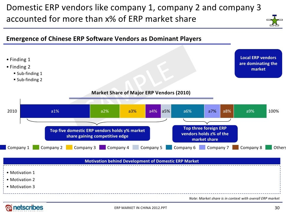 erp localization in a foreign subsidiary A lot of companies are in a bind when it comes to connecting small subsidiaries to their central erp but points out that had there been a good alternative for our smaller foreign subsidiaries back we'd like to keep this localization as light as possible and run.