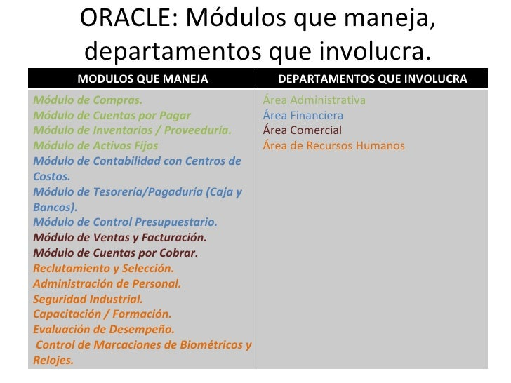 Erp Oracle Sap Jde Modulos
