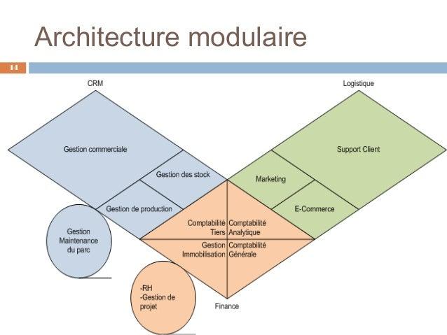 E r p ou progiciels de gestion int gr s for Architecture modulaire