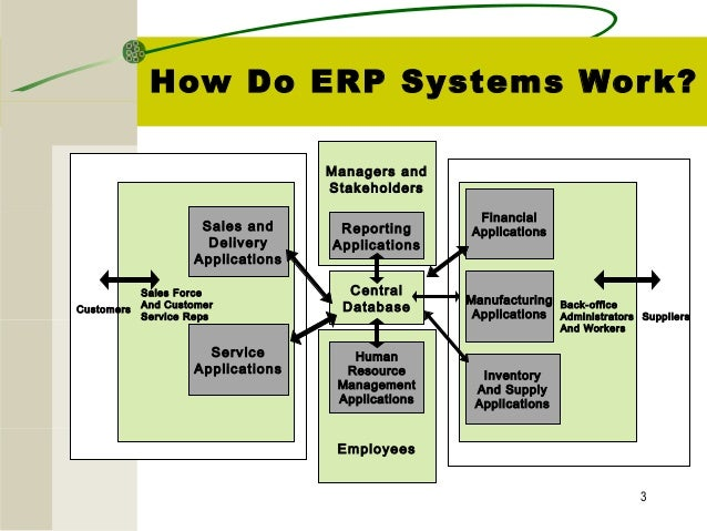 enterprise resource planning systems erp Ifs applications includes embedded project management functionality, delivering real-time project visibility and control across all business processes.