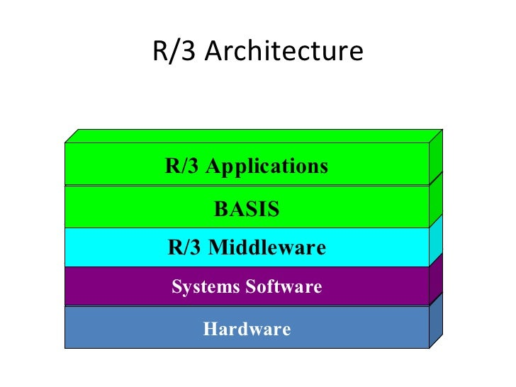 Erp sap r3 overview introduction for Sap r 3 architecture