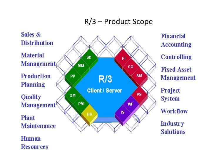 sap r 3 modules diagram wiring diagrams lose SAP Modules Descriptions sap r 3 modules diagram data wiring diagram today sap supply chain management certification erp sap
