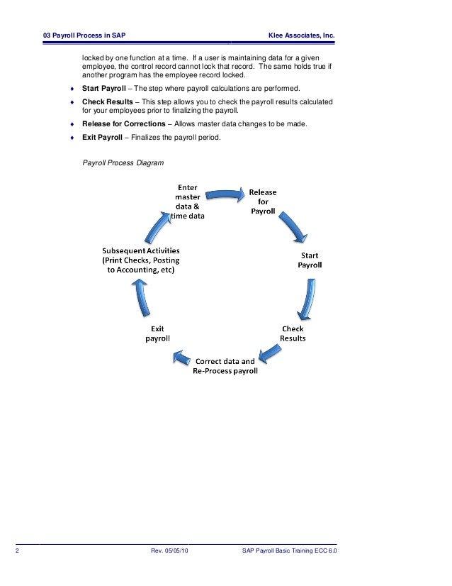 Erptips sap-training-manual-sample-chapter-from-basic-payroll