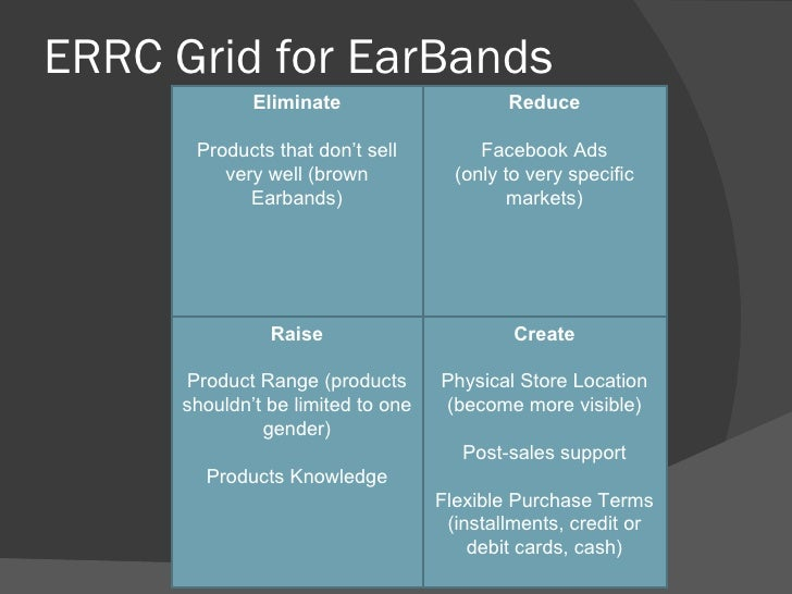 errc grid With blue ocean strategy red ocean vs blue ocean strategy value innovation visualizing strategy strategy canvas four actions framework errc grid six paths.