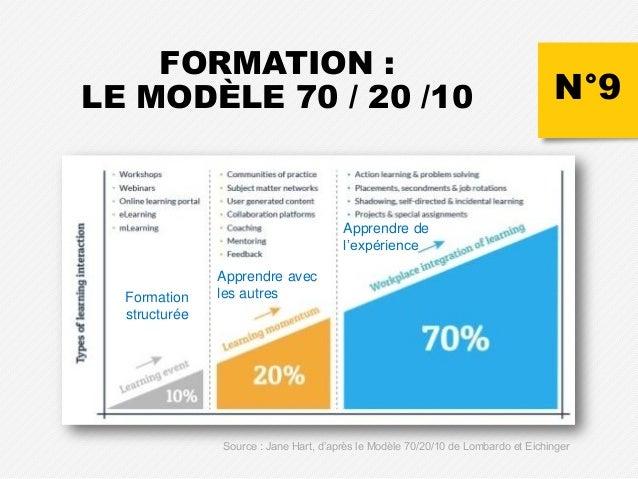 N°9 FORMATION : LE MODÈLE 70 / 20 /10 Formation structurée Apprendre avec les autres Apprendre de l'expérience Source : Ja...