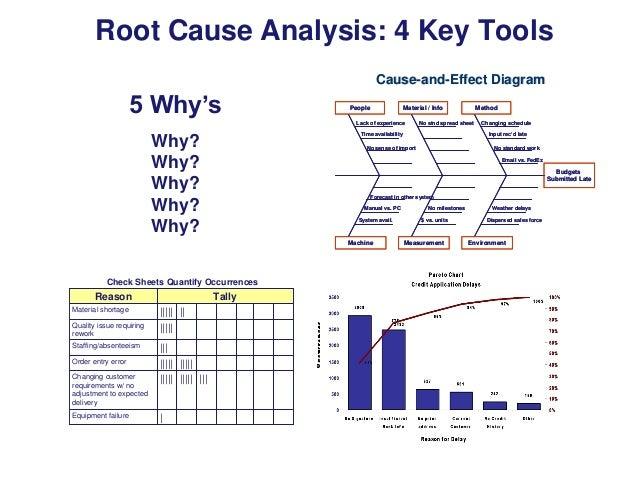 Root cause analysis eczalinf root cause analysis ccuart Choice Image