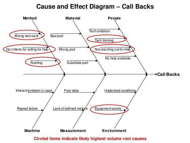 Call Back Cause And Effect Diagram Igx Cause