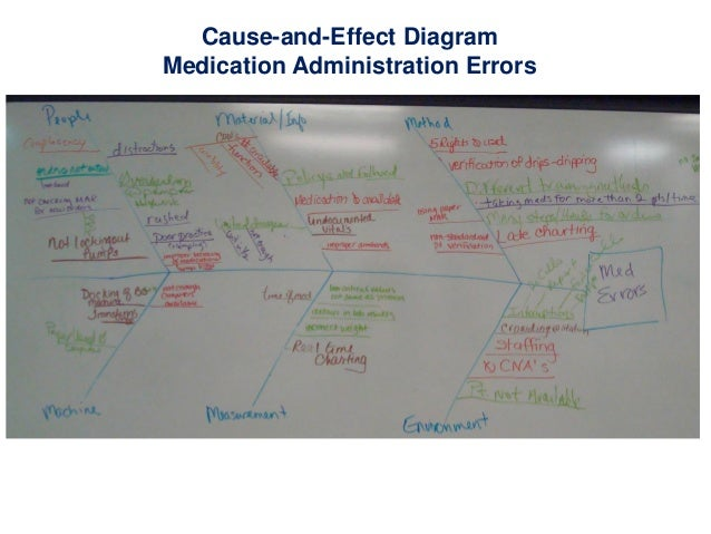 Cause and effect diagram medication administration errors ccuart Gallery