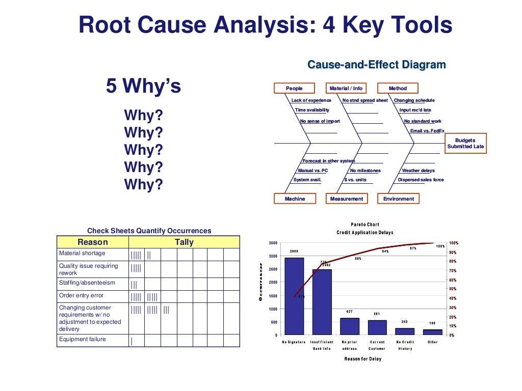 Root Cause Analysis 4 Key