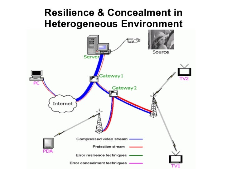 Error Resiliency and Concealment in H.264 MPEG-4 Part 10