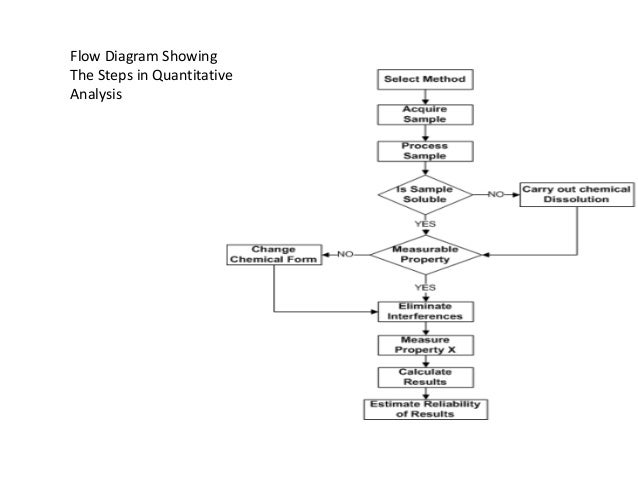 Error 2015 lamichhaneji reliability 3 flow diagram showing the steps in quantitative analysis ccuart Image collections