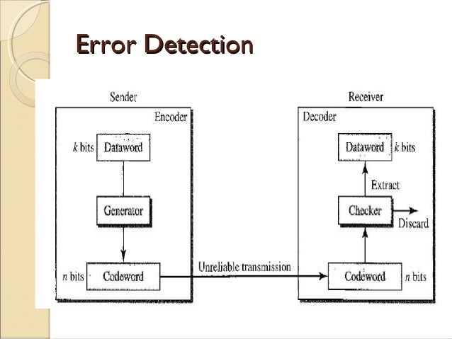error detection and correction Detecting errors using crc codes bits enter the linear feedback shift register (lfsr) from the lowest index bit to the highest index bit.