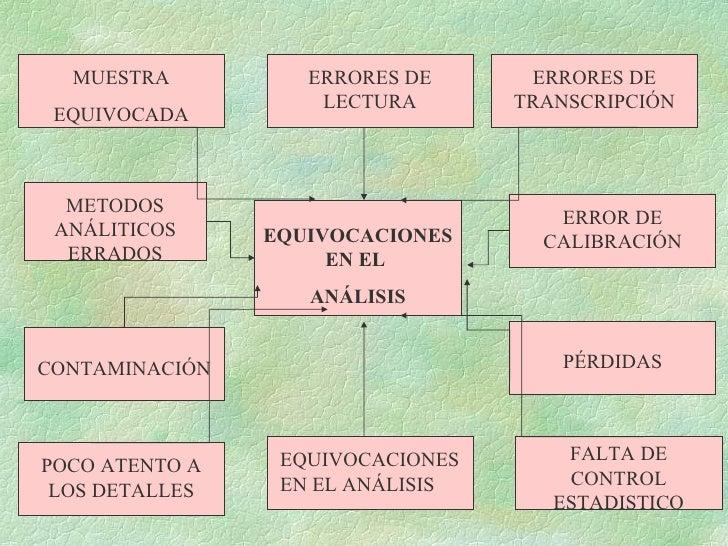 EQUIVOCACIONES EN EL  ANÁLISIS PÉRDIDAS CONTAMINACIÓN EQUIVOCACIONES EN EL ANÁLISIS ERRORES DE LECTURA ERROR DE CALIBRACIÓ...