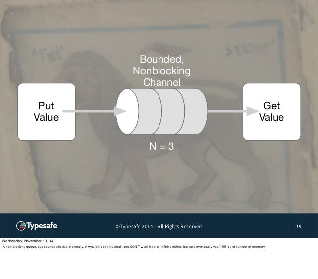 Get  Value  ©Typesafe 2014 – All Rights Reserved 15  Put  Value  Bounded,  Nonblocking  Channel  N = 3  Wednesday, Novembe...