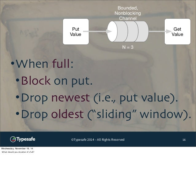 Get  Value  Put  Value  Bounded,  Nonblocking  Channel  N = 3  •When full:  •Block on put.  •Drop newest (i.e., put value)...