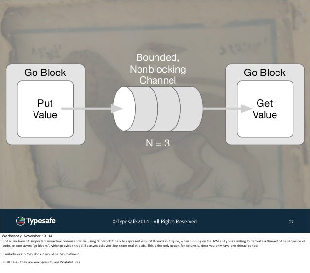 Go Block Go Block  Get  Value  ©Typesafe 2014 – All Rights Reserved 17  Put  Value  Bounded,  Nonblocking  Channel  N = 3 ...