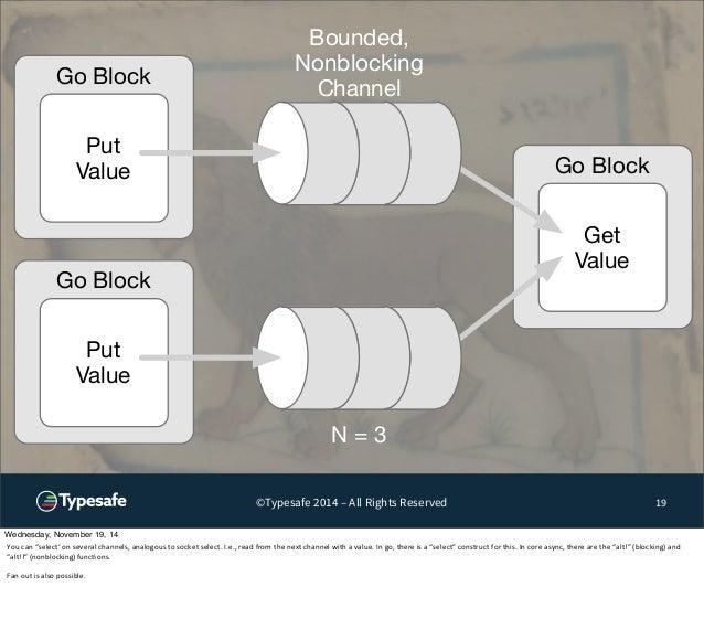 Go Block  Put  Value Go Block  ©Typesafe 2014 – All Rights Reserved 19  Go Block  Put  Value  Get  Value  Bounded,  Nonblo...