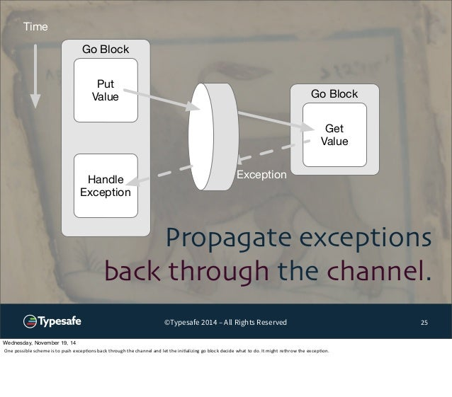 Go Block  Get  Value  Propagate exceptions  back through the channel.  ©Typesafe 2014 – All Rights Reserved 25  Go Block  ...