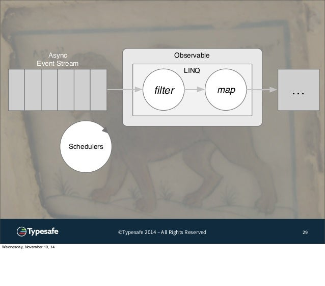 Observable  LINQ  filter map …  ©Typesafe 2014 – All Rights Reserved 29  Async  Event Stream  Schedulers  Wednesday, Novem...