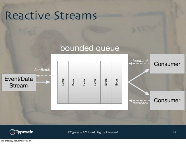 Reactive Streams  ©Typesafe 2014 – All Rights Reserved  39  Event  Event  Event  Event  Event  Event  Event/Data  Stream  ...