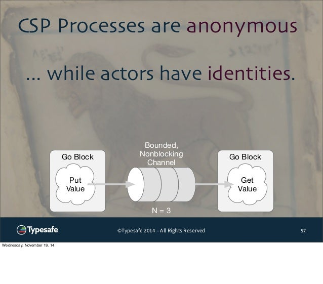 CSP Processes are anonymous  Bounded,  Nonblocking  Channel  ©Typesafe 2014 – All Rights Reserved  57  ... while actors ha...