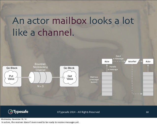 An actor mailbox looks a lot  like a channel.  Go Block Go Block  Put  Value  Send  a message  Actor Actor  ©Typesafe 2014...