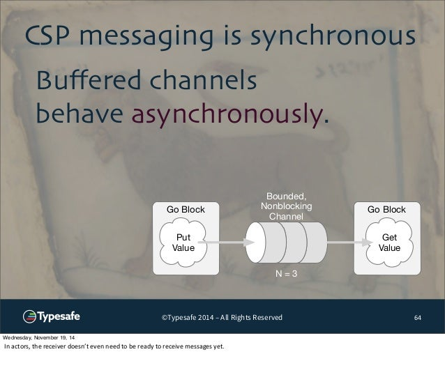 CSP messaging is synchronous  Bounded,  Nonblocking  Channel  ©Typesafe 2014 – All Rights Reserved  64  Buffered channels ...